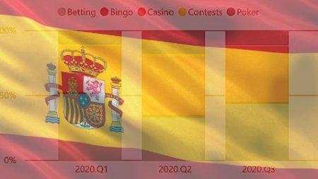 Taruhan Olahraga Merebut Kembali Mahkota Pendapatan Judi Online Spanyol